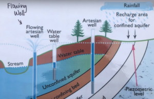 Graphic describing the water cycle at Flowing Well
